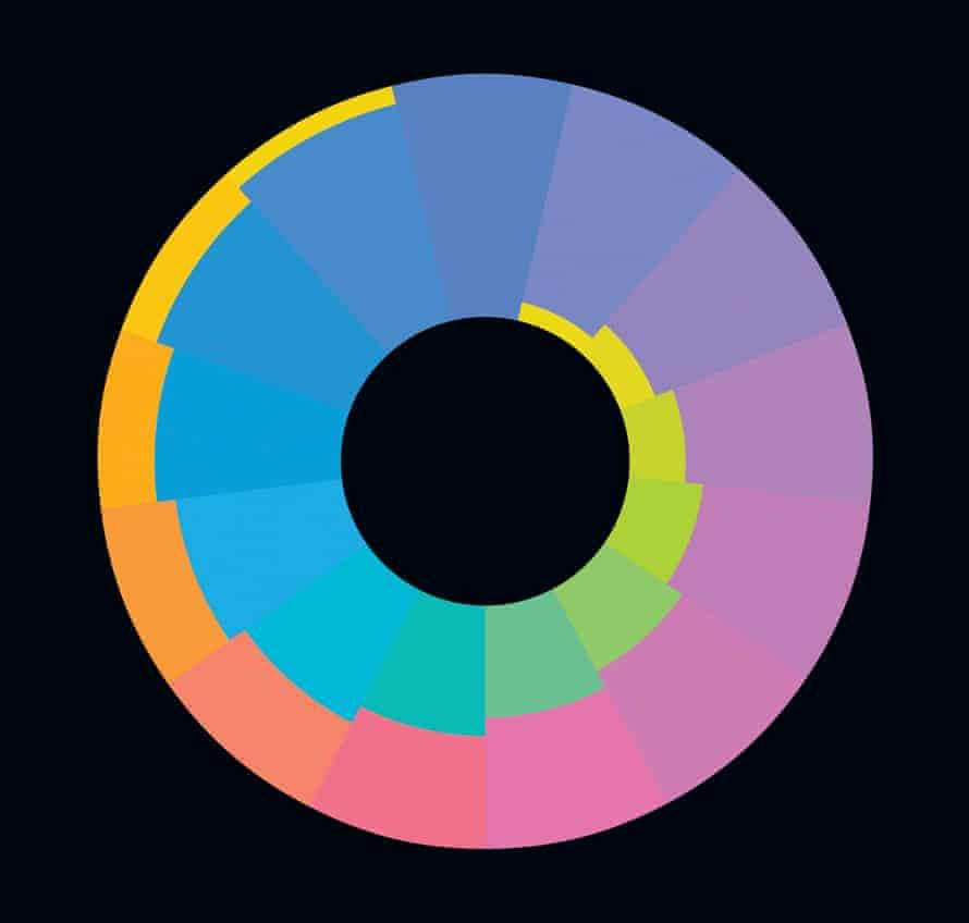 Karl Gerstner (Swiss, b. 1930), <em>Color Spiral Icon x65b,</em> 2008. Acrylic on aluminum, diameter 41 in. (104 cm). Collection of Esther Grether, Basel, Switzerland.
