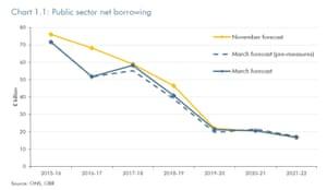 UK borrowing forecasts