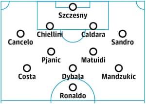 How Juventus might line up next season.