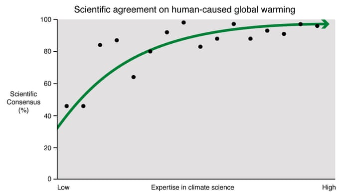 Its settled 90100 of climate experts agree on human caused its settled 90100 of climate experts agree on human caused global warming dana nuccitelli environment the guardian publicscrutiny Choice Image