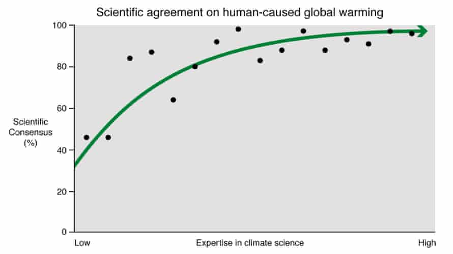 Scientific consensus on human-caused global warming as compared to the expertise of the surveyed sample. There's a strong correlation between consensus and climate science expertise.