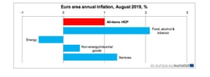 Eurozone inflation, August 2019