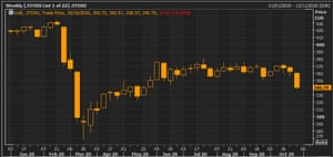 The Stoxx 600 this week