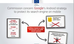 Commission says Google is denying consumers a wider choice of mobile apps and services