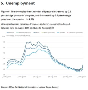 UK unemployment report to August 2020
