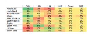 Regional deviation from expected results based on national polling.