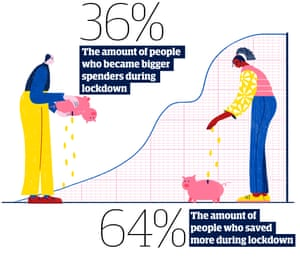 Statistics: 36%  - the amount of people who became bigger spenders during lockdown. 64% - the amount of people who saved more in lockdown