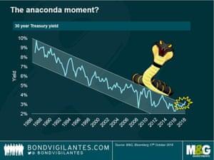 US 30-year Treasury bonds
