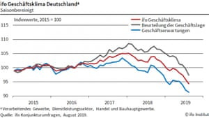 German business confidence