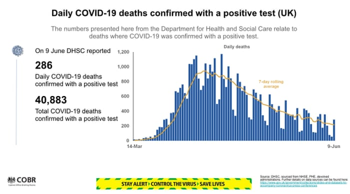 Uk Coronavirus Non Essential Shops In England To Open From Monday Uk Death Toll Rises By 286 Politics The Guardian