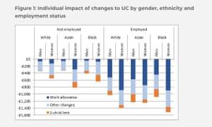 Impact of universal credit cuts
