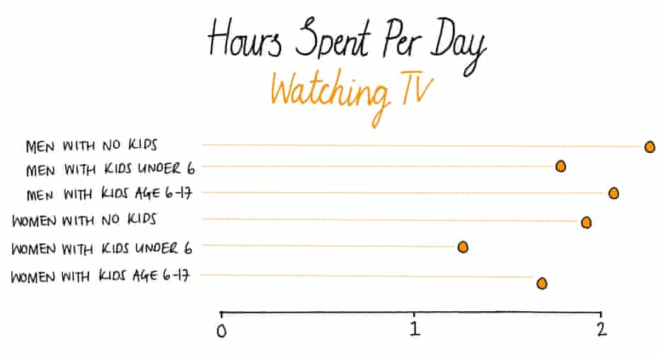 Time spent watching TV Source: ATUS, 2016