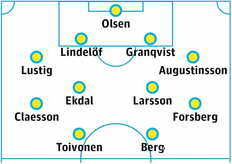 Sweden probable starting XI