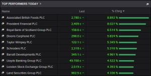 Heres are the top risers on the FTSE 100 tonight: