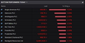 Biggest fallers on the FTSE 100 at the start of trading.