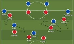 Herrera was detailed to shut down Hazard, but Matteo Darmian, Ashley Young and Antonio Valenica all had a part to play in denying Chelsea space to create.