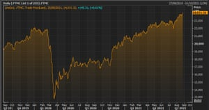The FTSE 250 index over the last two years