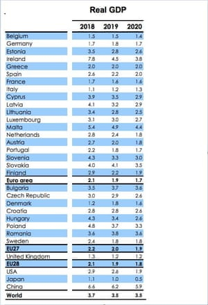 EC growth forecasts
