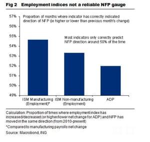 US jobs comparisons