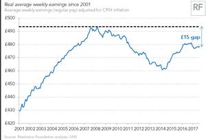 The UK pay gap