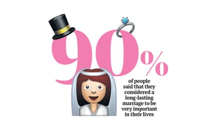 Happiness statistic: 90% of people said that they considered a long-lasting marriage to be very important in their lives