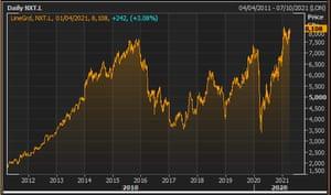 Next's share price