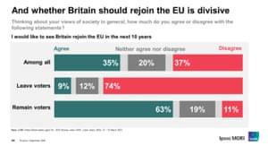 Polling on rejoining EU