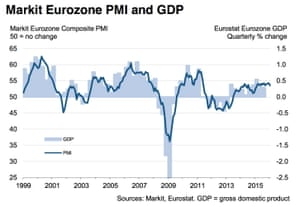 Markit eurozone PMI and GDP