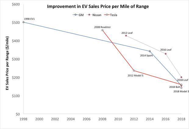 EV price per mile
