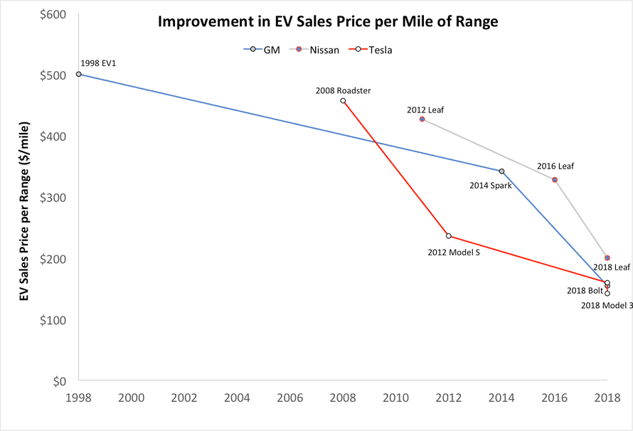 Sales price per mile of range for key EVs introduced by GM, Tesla, and Nissan.