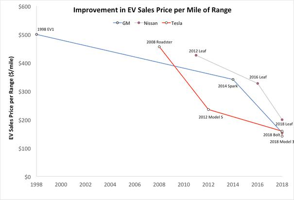 The latest weak attacks on EVs and solar panels   Dana