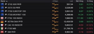 The FTSE 100 was the biggest riser among major European indices on Monday morning.