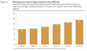 UK wealth breakdown