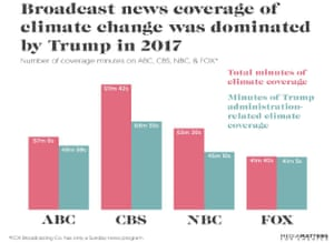 Broadcast news coverage of climate change (pink), and related to the Trump administration (blue).