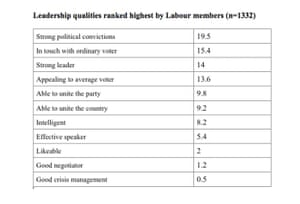 Polling on Labour leadership