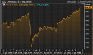 The Stoxx 600 over the last two years