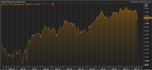 The FTSE 100 over the last 12 months