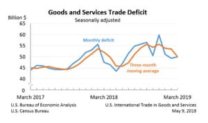 US trade data to March 2019