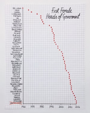 first female heads of government chart