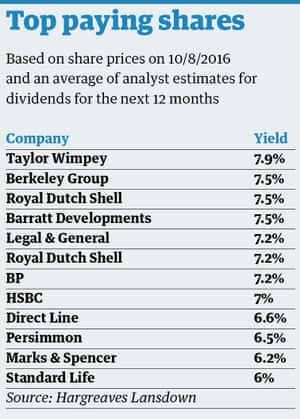 top paying shares