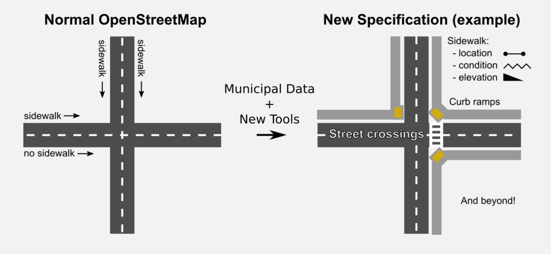 El proyecto OpenSidewalks es información de crowdsourcing, como el ancho del pavimento y los menús desplegables. Fotografía: proyecto Opensidewalks