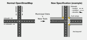 The OpenSidewalks project is crowdsourcing information such as pavement width and the location of kerb dropdowns.