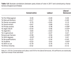 Link between constituency profile and parties share of the vote