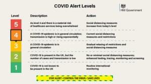 Covid alert level.