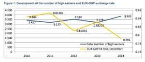 Development of the number of high earners and EUR-GBP exchange rate