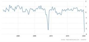 Eurozone GDP has not ever fallen below a 4% quarter-on-quarter contraction.