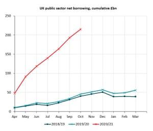 UK borrowing figures, 2018, 2019 and 2020