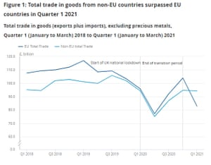UK trade data with rest of world, Q1 2021