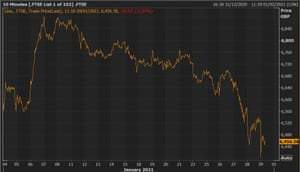 The FTSE 100 is set to finish January around 1.5% lower than it started the year.