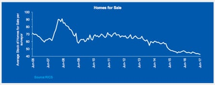 Shortage of properties on the market